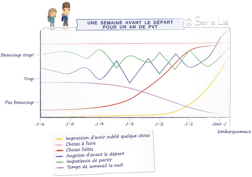 Impressions avant le départ en PVT